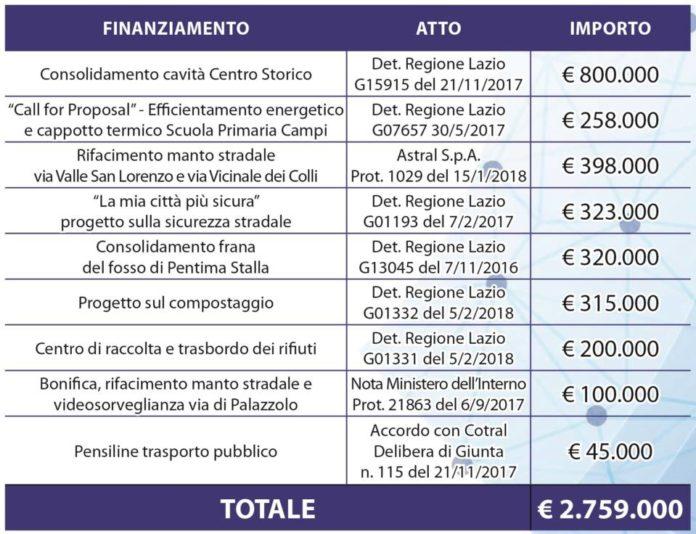 fondi_regionali_rocca