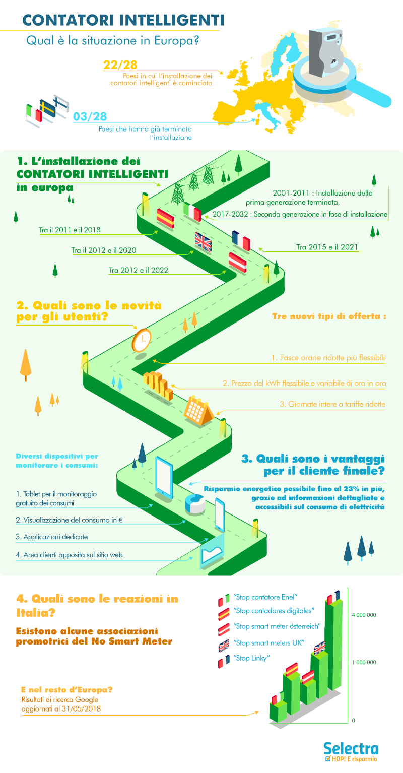 infografica_contatori_smart