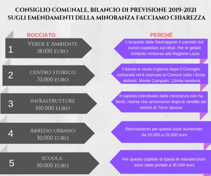 bilancio_previsione_monte_compatri