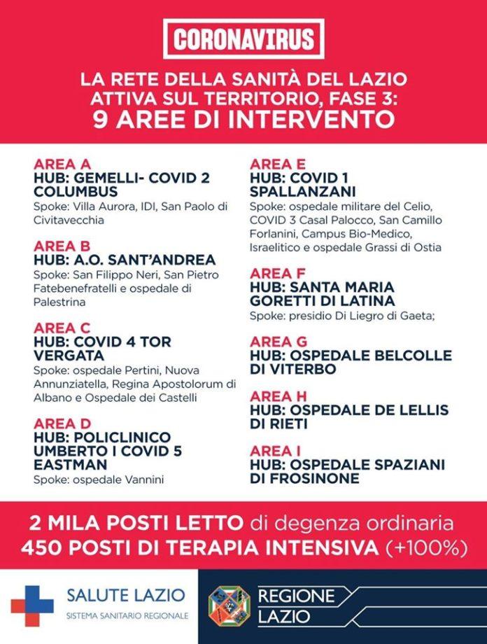 aree_intervento_covid19
