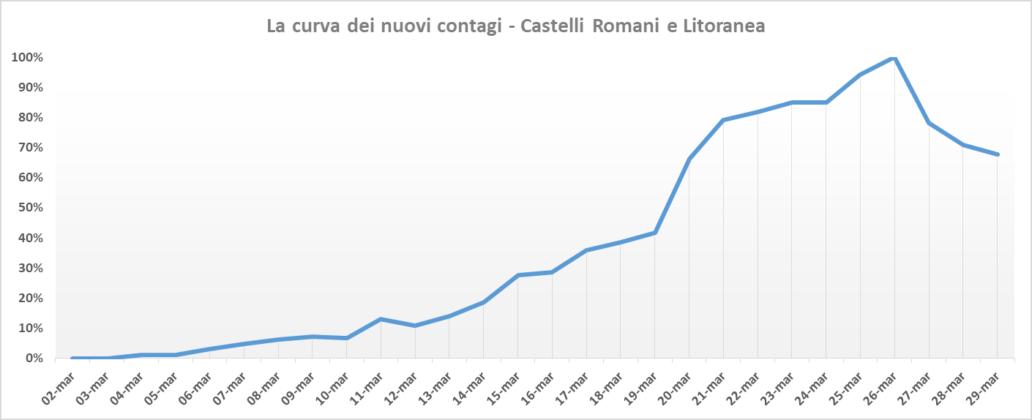 curva_picco_asl_roma_6_29_03