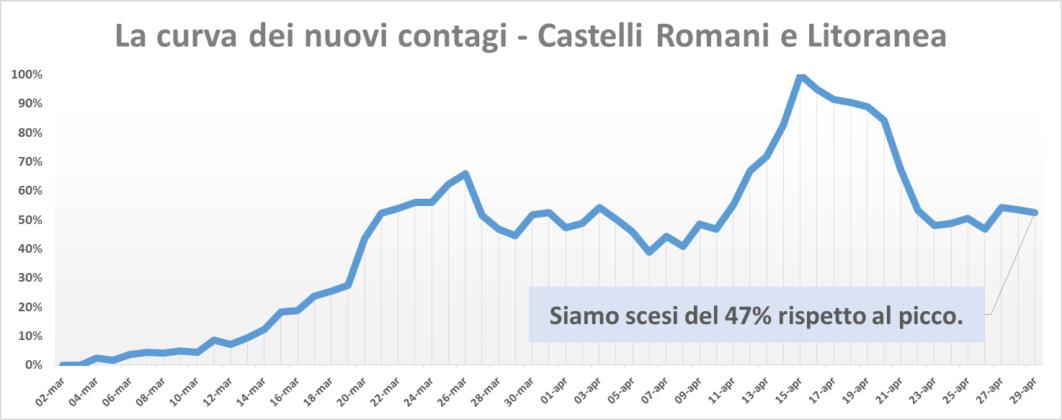 comunisti_castelli_andamento_contagi_asl_rm_6_29_04