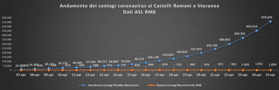 comunisti_castelli_andamento_curve_asl_rm_6_25_04