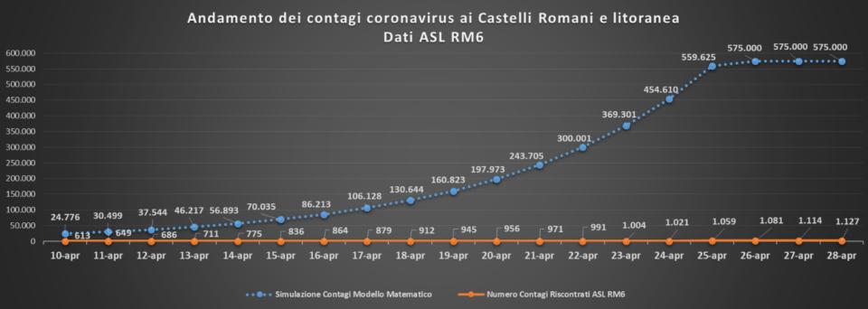 comunisti_castelli_andamento_curve_asl_rm_6_28_04