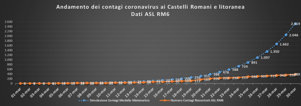 castell_coronavirus_curve_30_03