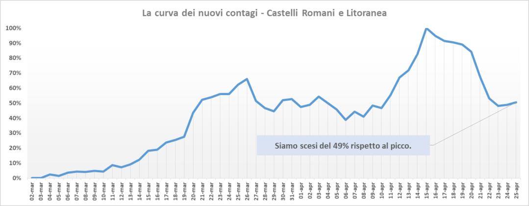 comunisti_castelli_andamento_contagi_asl_rm_6_25_04