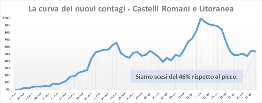 comunisti_castelli_andamento_contagi_asl_rm_6_28_04