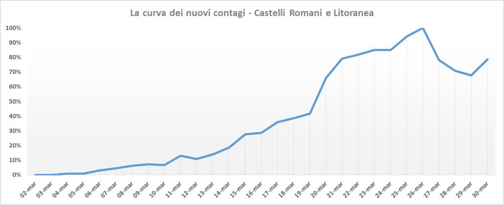curva_picco nuovi contagi_30_03