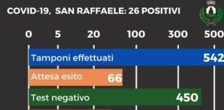 infografica_rsa_san_raffaele_monte_compatri