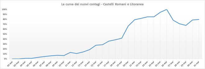 curva_contagi_asl_roma_6_31_03