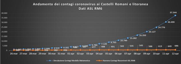 comunisti_castelli_andamento_contagi_asl_rm_6_12_04