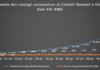 comunisti_castelli_andamento_contagi_asl_rm_6_13_04