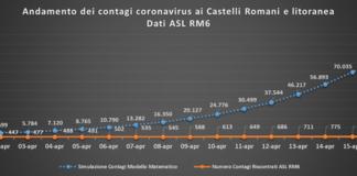 comunisti_castelli_andamento_contagi_asl_rm_6_17_04