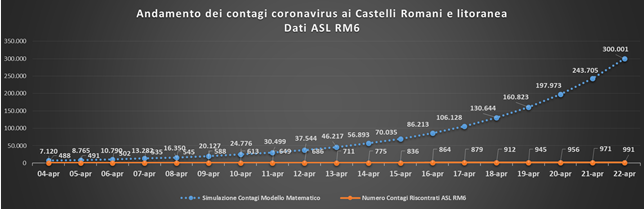 comunisti_castelli_andamento_contagi_asl_rm_6_22_04