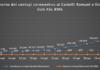 comunisti_castelli_andamento_contagi_asl_rm_6_24_04