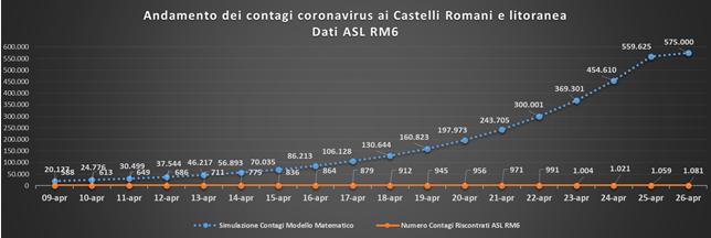 comunisti_castelli_andamento_curve_asl_rm_6_26_04