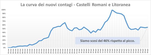 comunisti_castelli_andamento_contagi_asl_rm_6_30_04