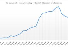 pc_castelli_curva_contagi_5_aprile_castelli