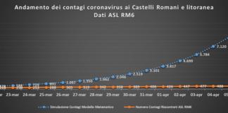 pc_castelli_andamento_contagi_asl_rm_6_al_06_04