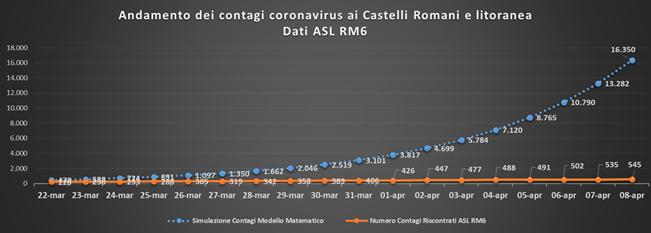 pc_castelli_andamento_contagi_asl_rm_6_al_08_04