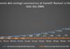 comunisti_castelli_andamento_contagi_asl_rm_6_11_04