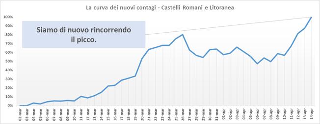 comunisti_castelli_andamento_contagi_asl_rm_6_14_04