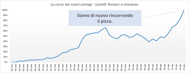 comunisti_castelli_andamento_contagi_asl_rm_6_15_04