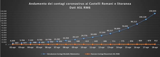 comunisti_castelli_andamento_contagi_asl_rm_6_18_04