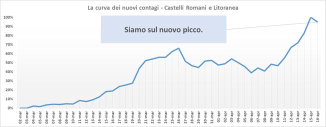 comunisti_castelli_andamento_contagi_asl_rm_6_16_04