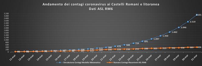 andamento_contagi_asl_roma_6_31_03