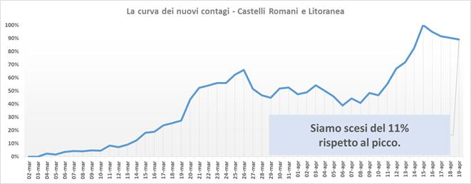 comunisti_castelli_andamento_contagi_asl_rm_6_19_04