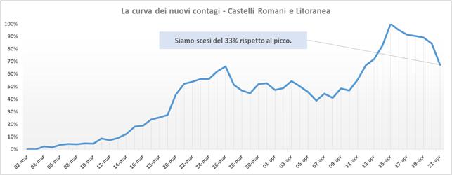 comunisti_castelli_andamento_contagi_asl_rm_6_21_04