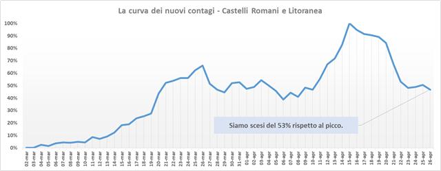 comunisti_castelli_andamento_contagi_asl_rm_6_26_04