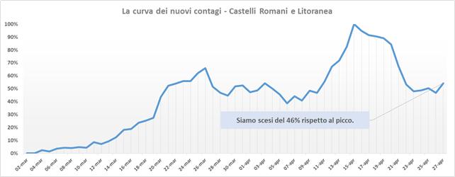 comunisti_castelli_andamento_contagi_asl_rm_6_27_04