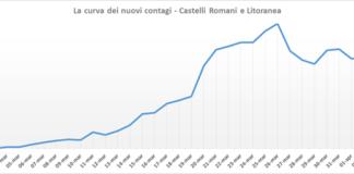 pc_castelli_curva_nuovi_contagi