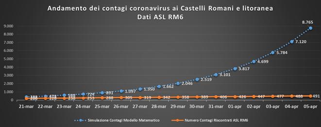 pc_castelli_andamento_contagi_asl_rm_6_05_04