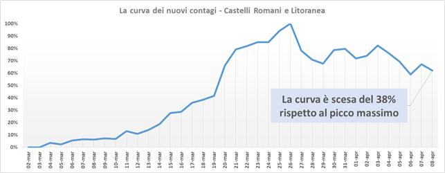 pc_castelli_curva_nuovi_contag_asl_roma_6_08_04