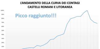 pc_castelli_picco_asl_rm_6