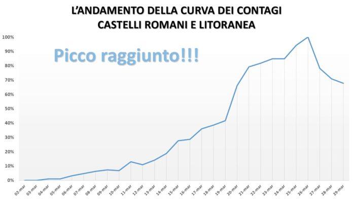 andamento_curva_asl_rm_6_comunisti