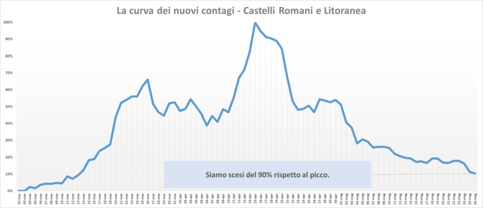 comunisti_castelli_andamento_contagi_asl_rm_6_26_05