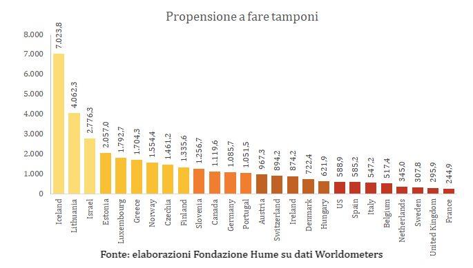 propensione_tamponi
