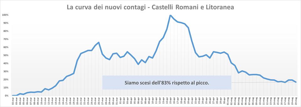 comunisti_castelli_andamento_contagi_asl_rm_6_20_05