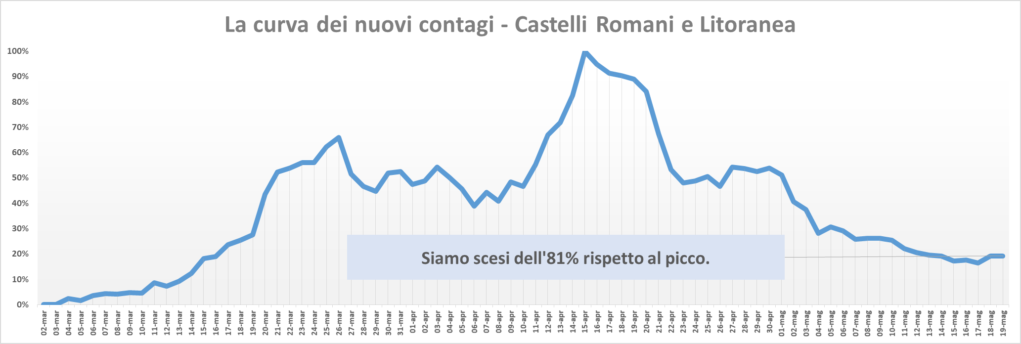 comunisti_castelli_andamento_contagi_asl_rm_6_19_05