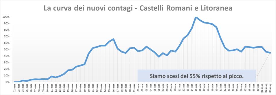 comunisti_castelli_andamento_contagi_asl_rm_6_03_05