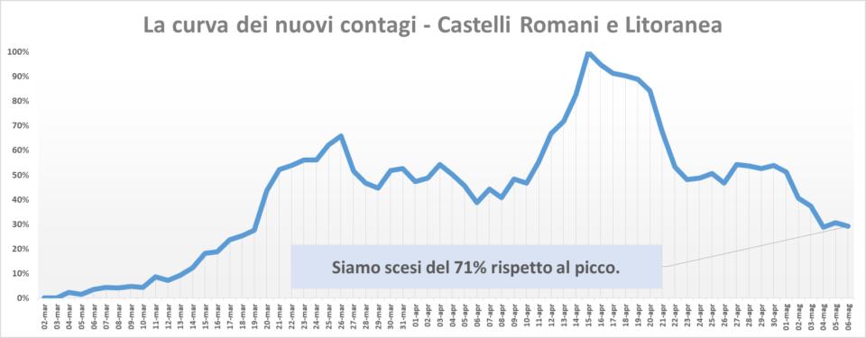 comunisti_castelli_andamento_contagi_asl_rm_6_06_05