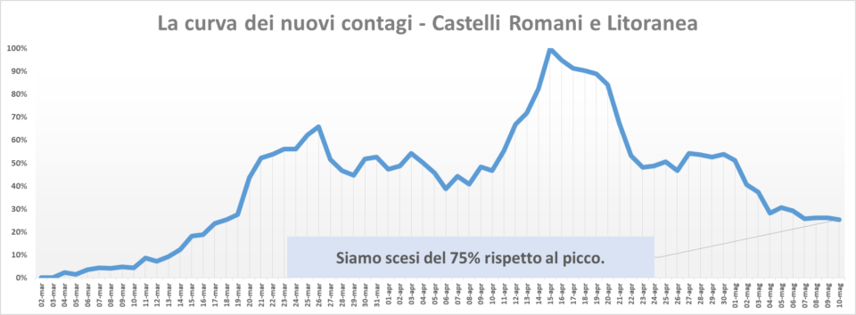 comunisti_castelli_andamento_contagi_asl_rm_6_10_05