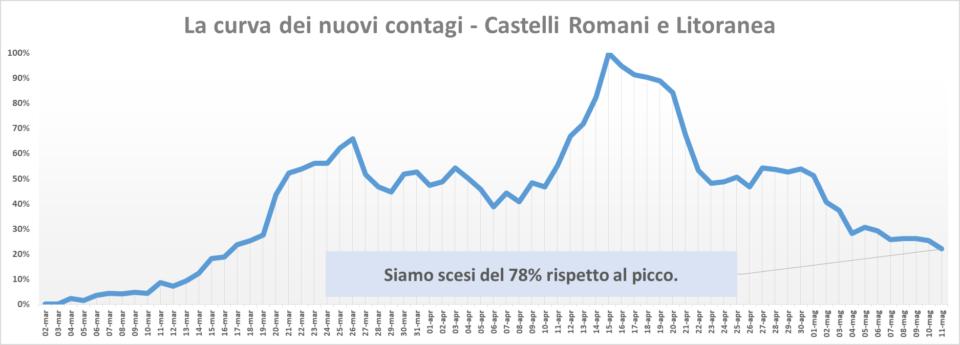 comunisti_castelli_andamento_contagi_asl_rm_6_11_05