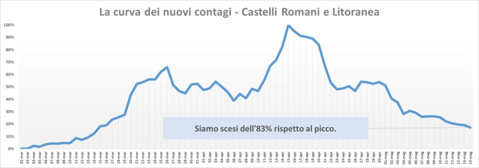 comunisti_castelli_andamento_contagi_asl_rm_6_14_05