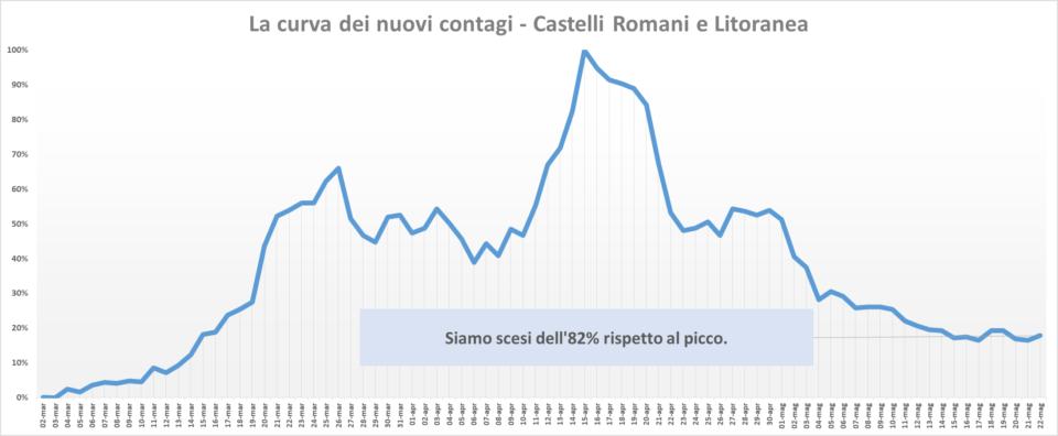 comunisti_castelli_andamento_contagi_asl_rm_6_22_05