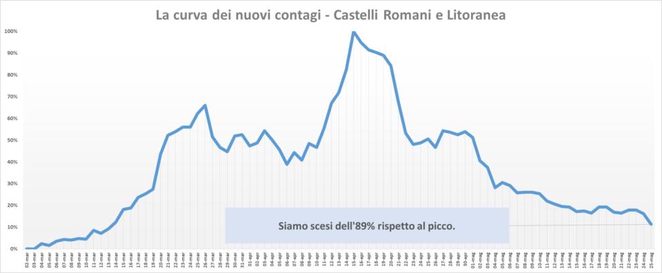 comunisti_castelli_andamento_contagi_asl_rm_6_25_05